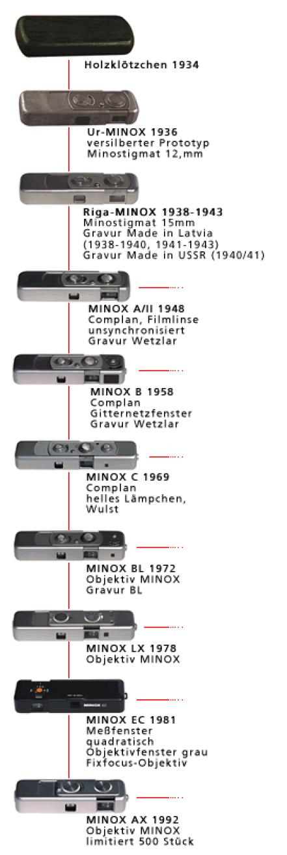 MINOX-Visible-Innovation-8x11-mm 2014-01-13 08-44-58